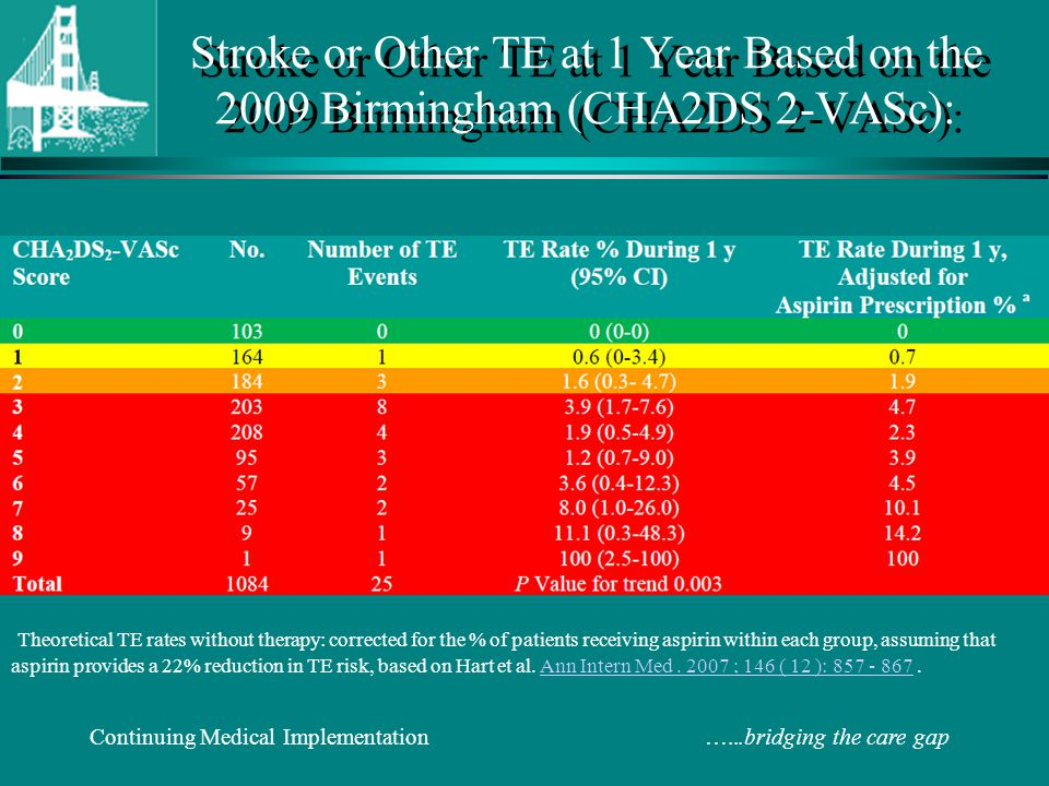 Stroke or Other TE at 1 Year Based on the 2009 Birmingham (CHA2DS 2-VASc):