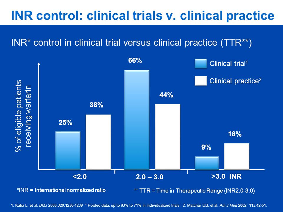 INR control: clinical trials v. clinical practice