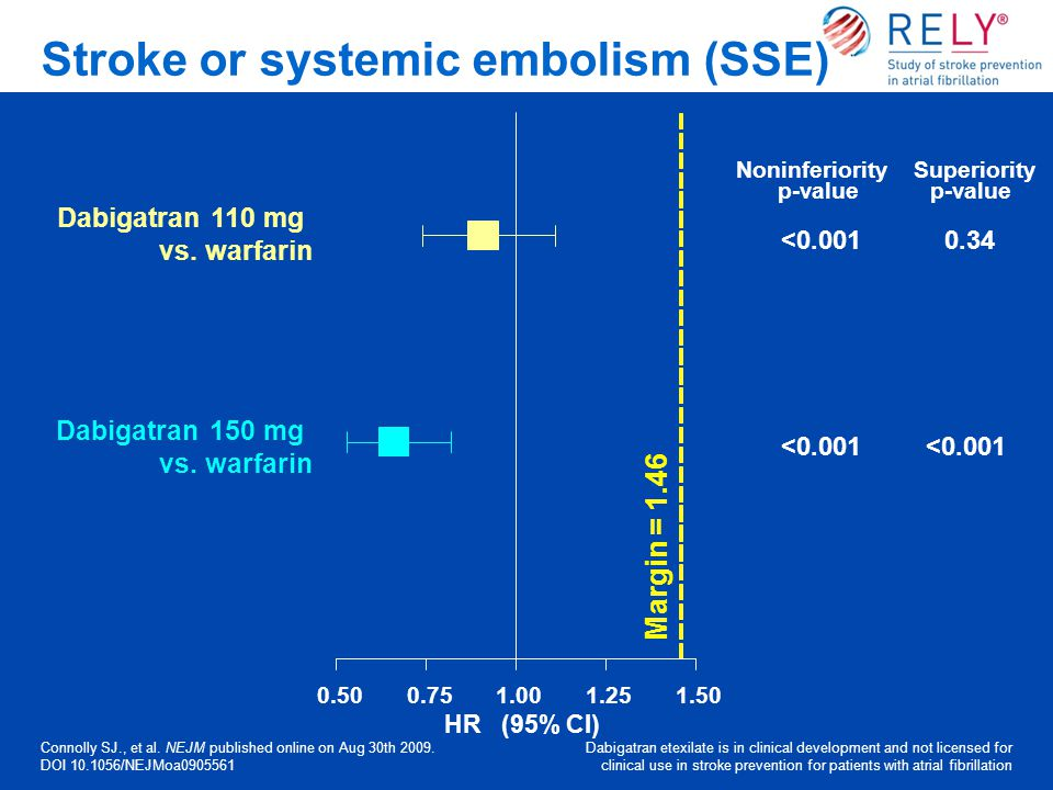 Stroke or systemic embolism (SSE)