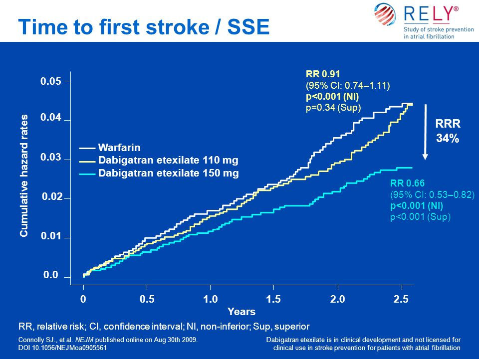 Time to first stroke / SSE