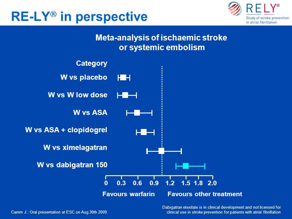 Meta-analysis of ischaemic stroke or systemic embolism