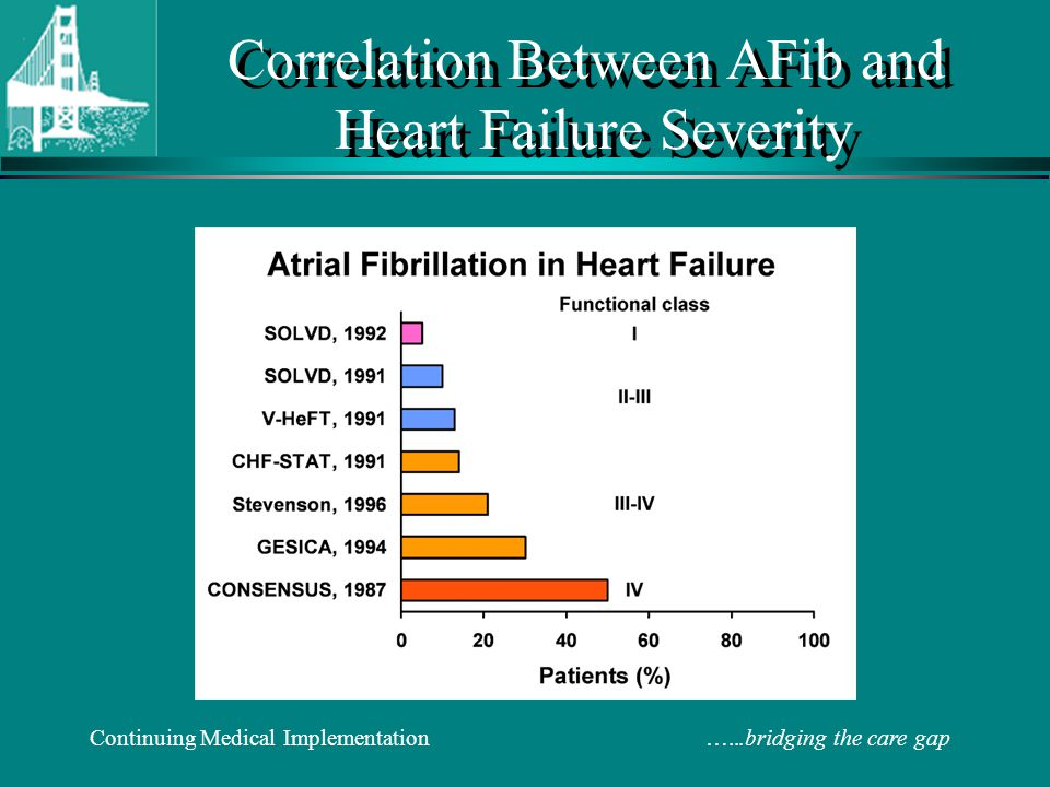 Correlation Between AFib and Heart Failure Severity