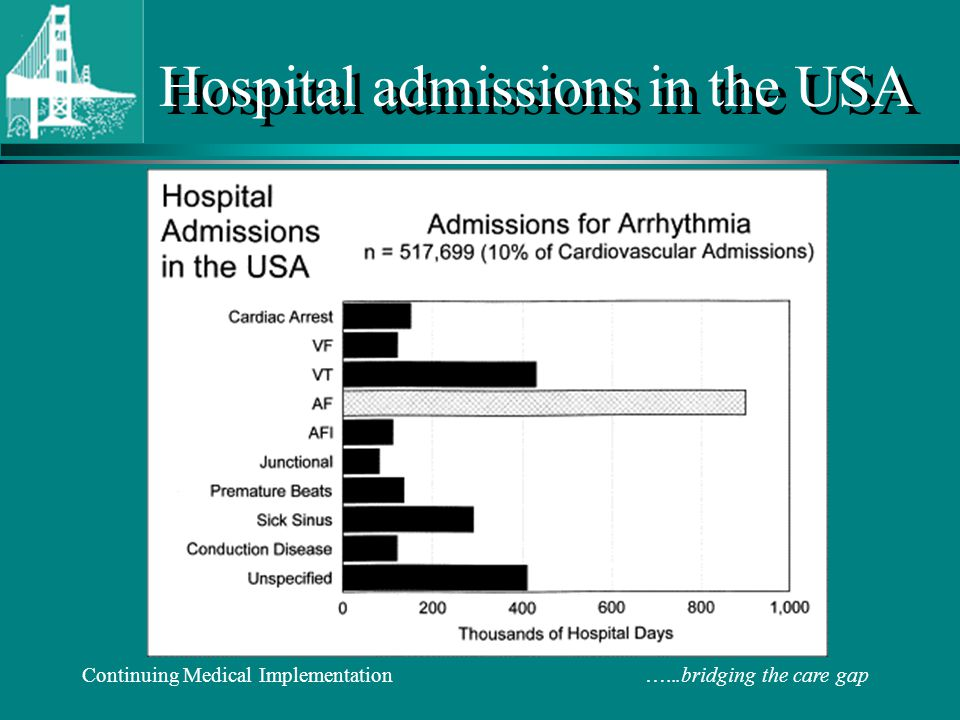 Hospital admissions in the USA