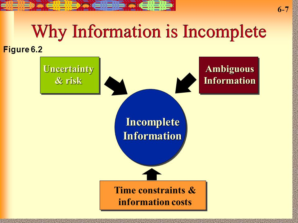 Why Information is Incomplete