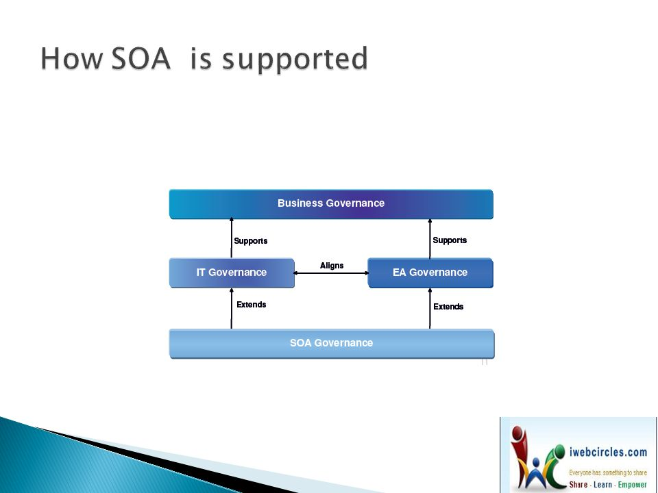 How SOA is supported