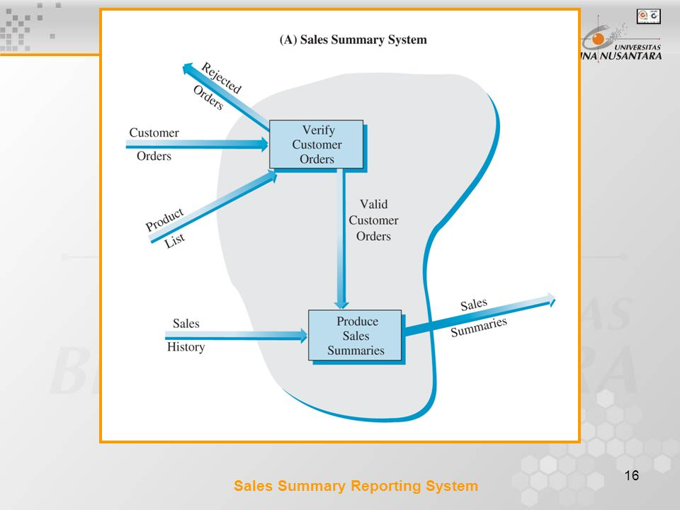 Sales Summary Reporting System