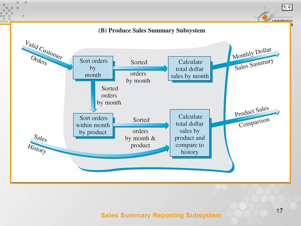 Sales Summary Reporting Subsystem