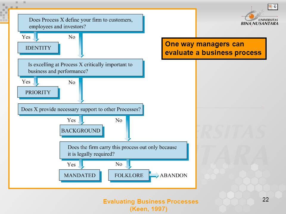 evaluate a business process