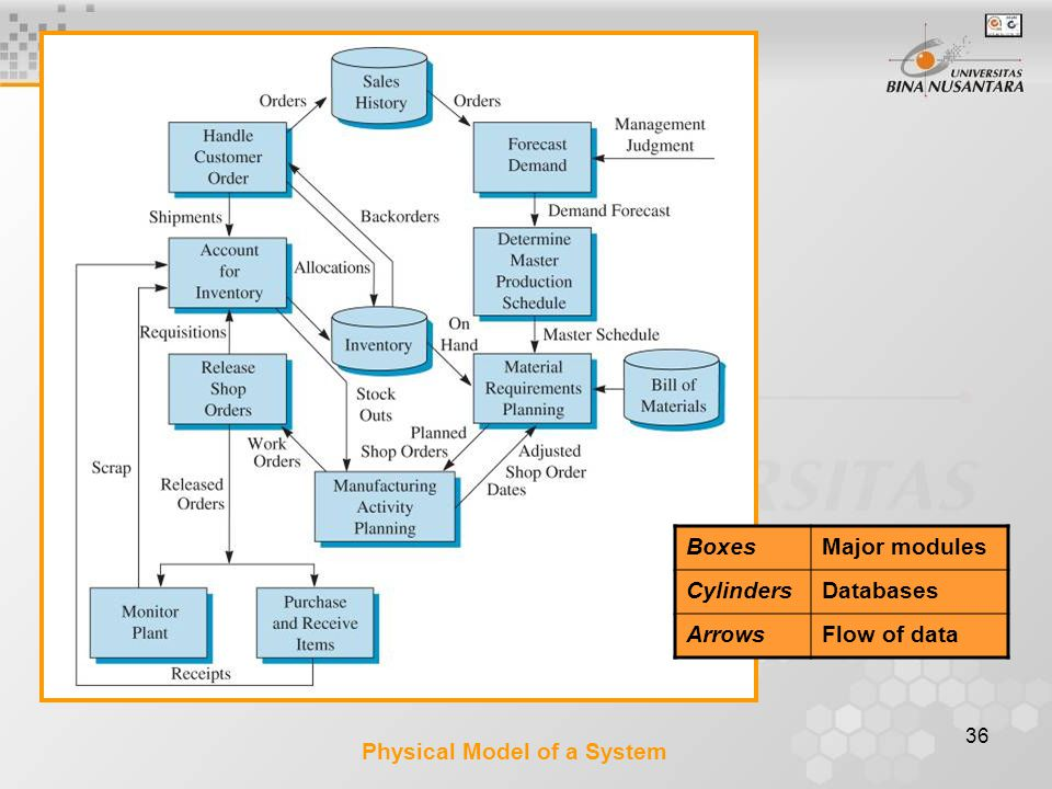 Boxes Major modules Cylinders Databases Arrows Flow of data Physical Model of a System