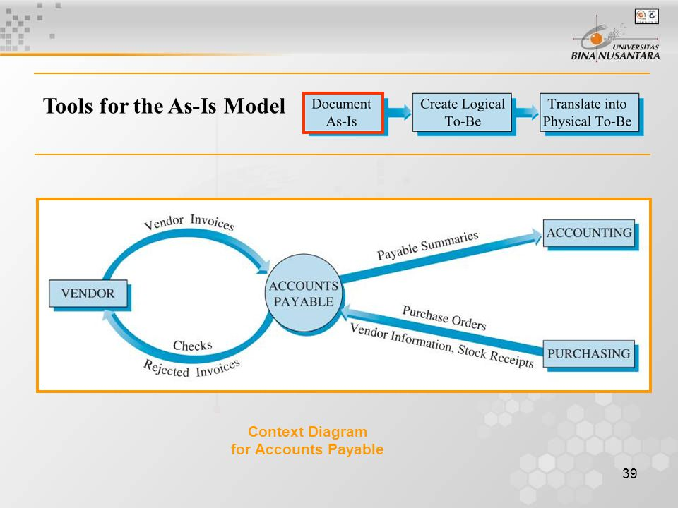 Tools for the As-Is Model