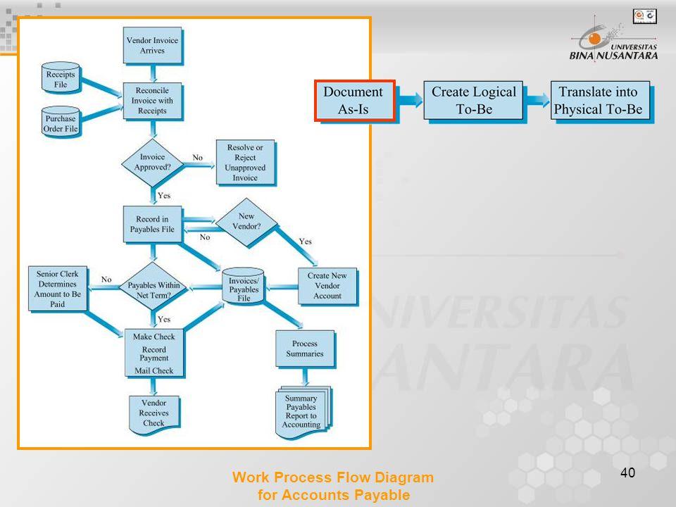 Work Process Flow Diagram