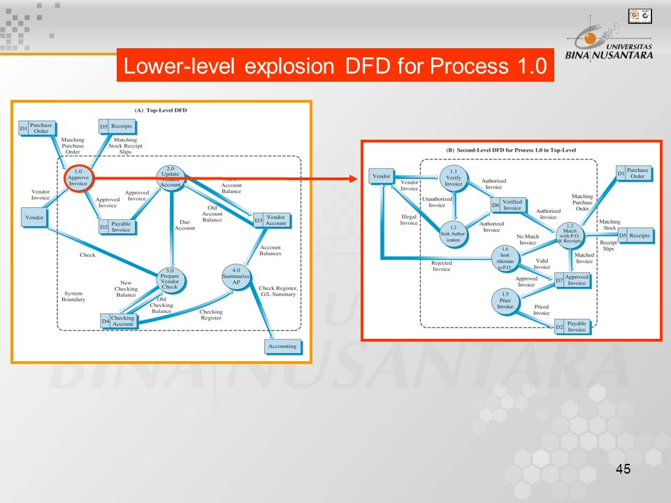 Lower-level explosion DFD for Process 1.0