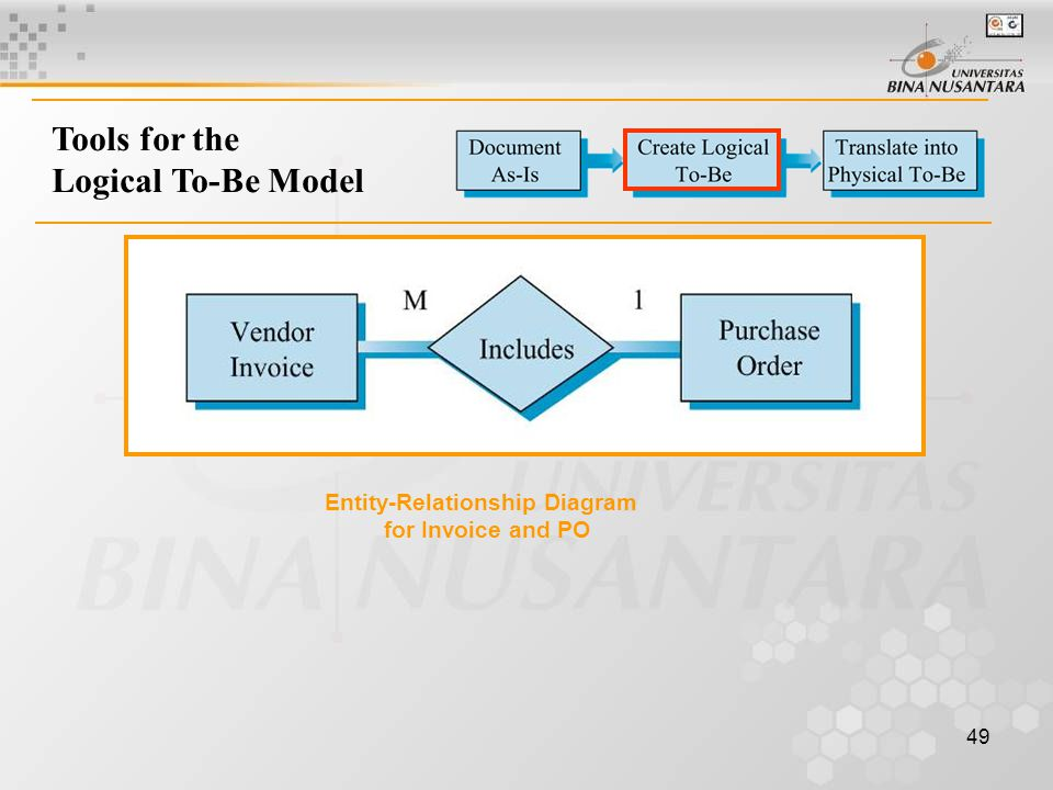 Tools for the Logical To-Be Model Entity-Relationship Diagram