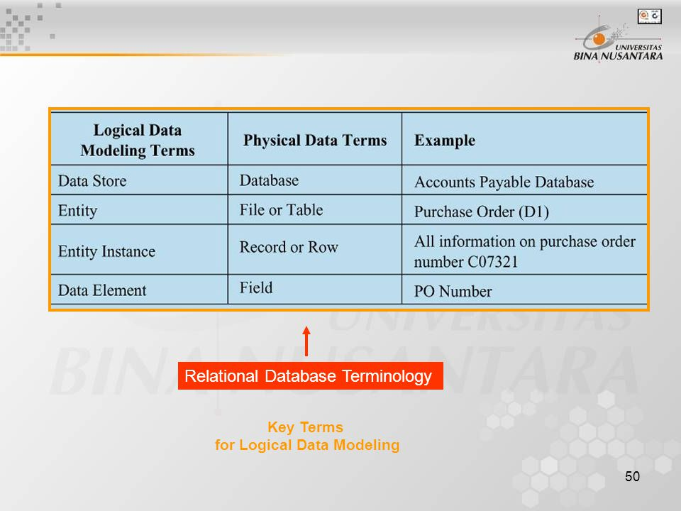 for Logical Data Modeling