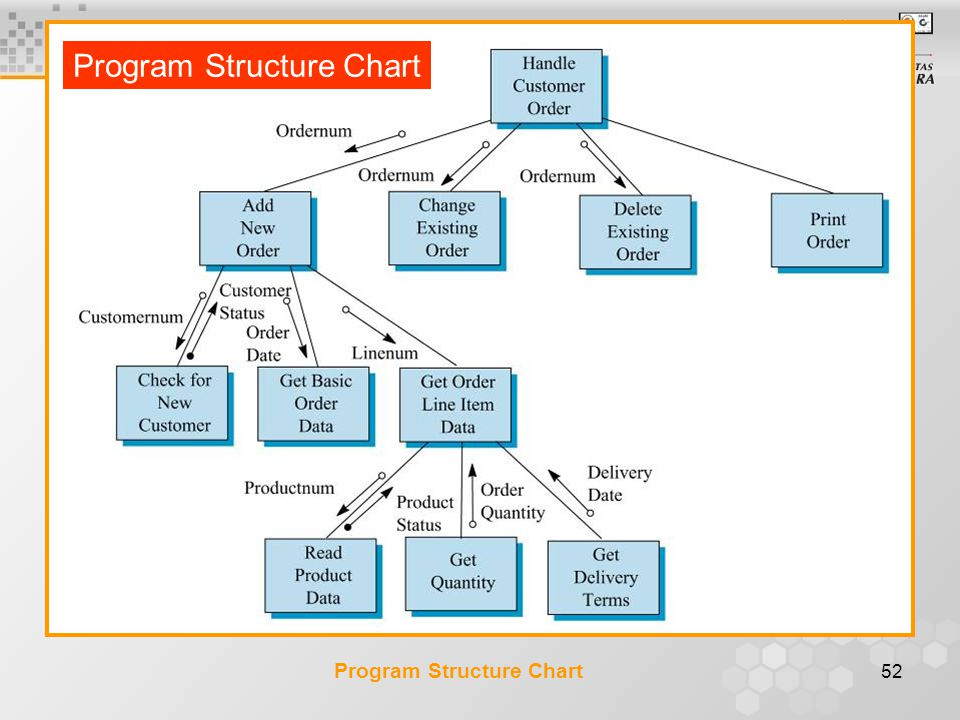 Program Structure Chart