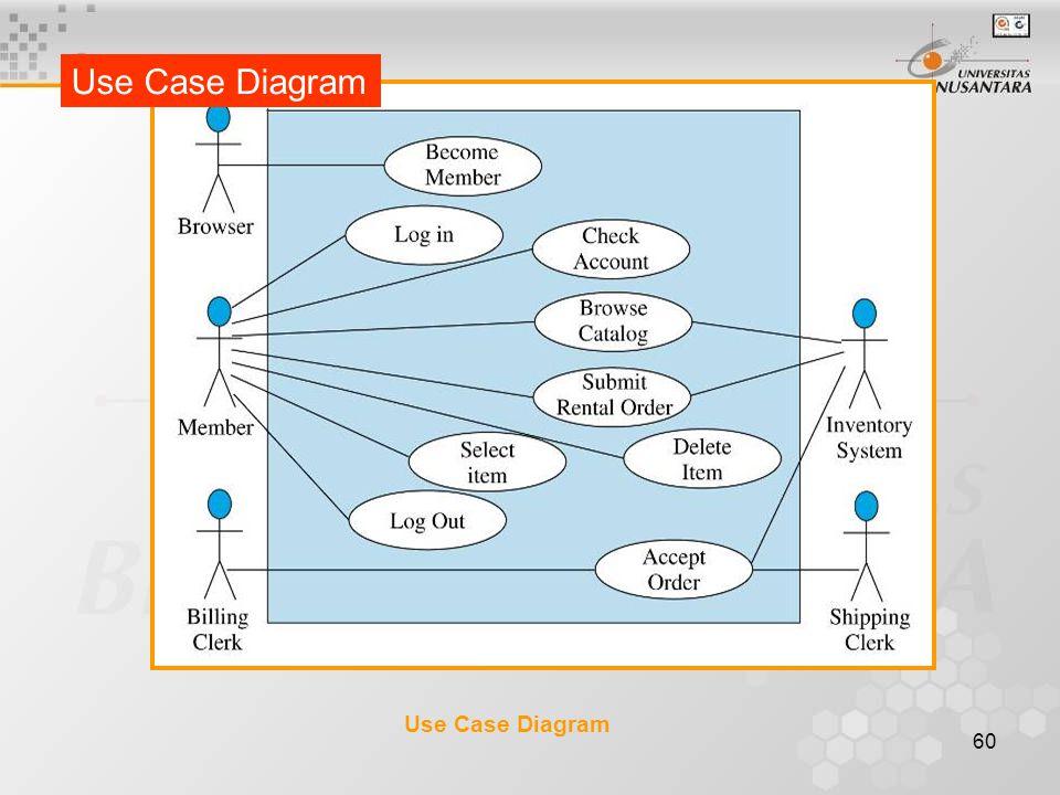 Use Case Diagram Use Case Diagram