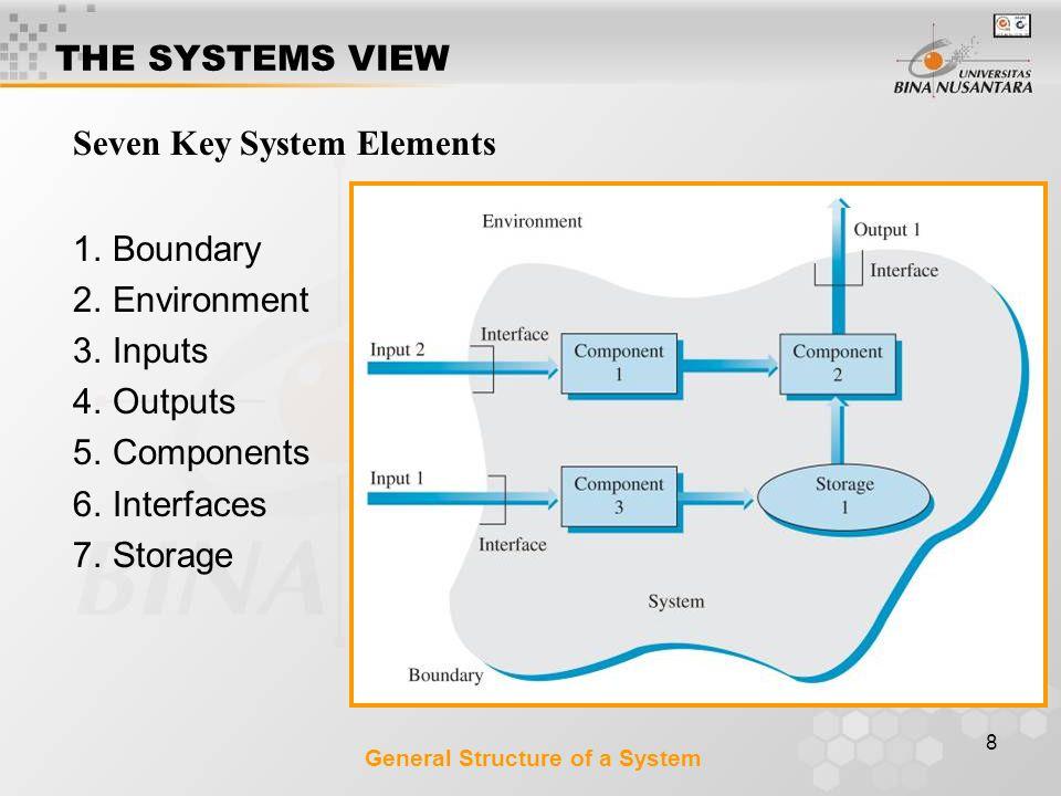 Seven Key System Elements