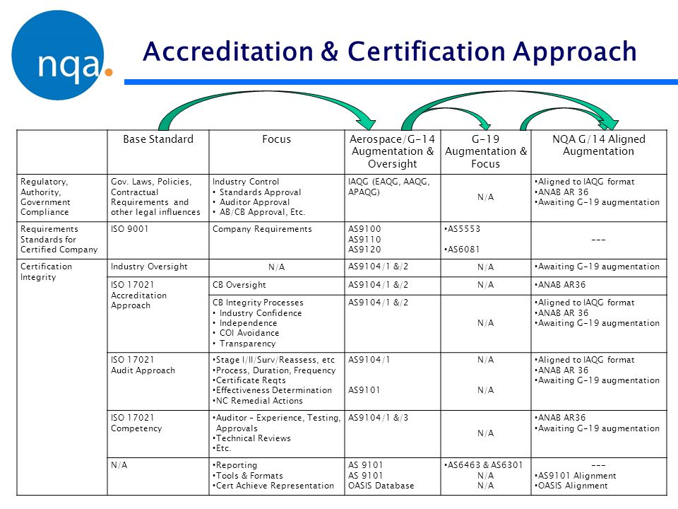 Accreditation & Certification Approach