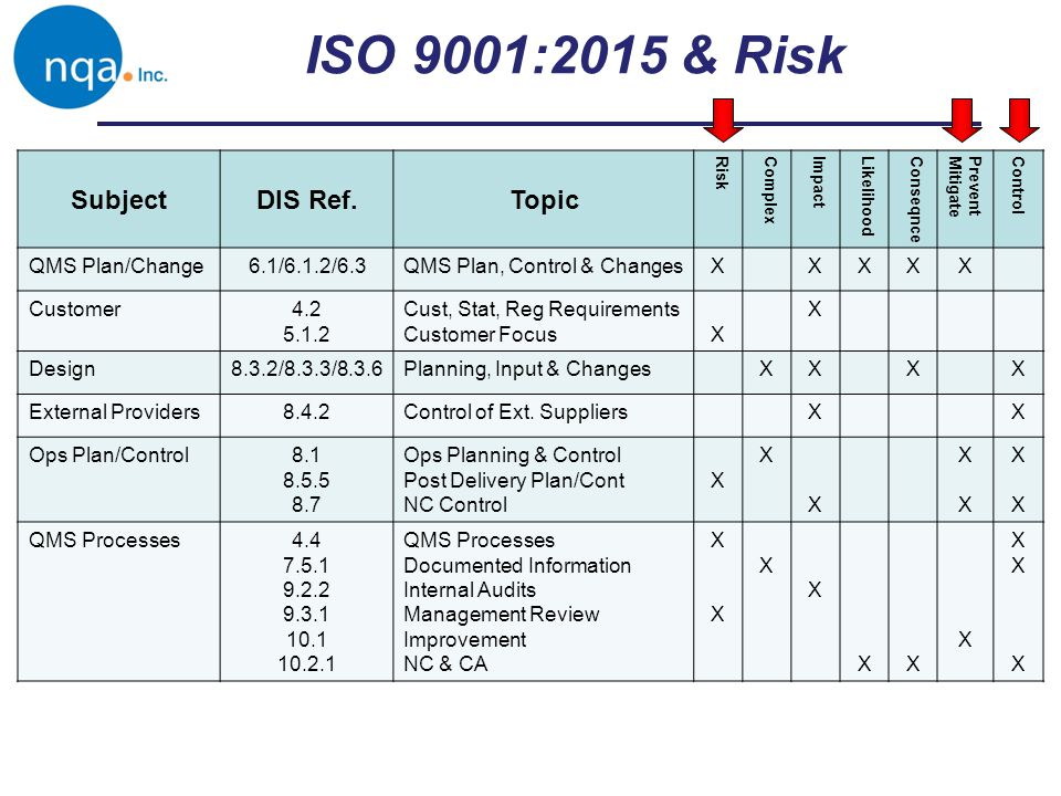 ISO 9001:2015 & Risk Subject DIS Ref. Topic QMS Plan/Change