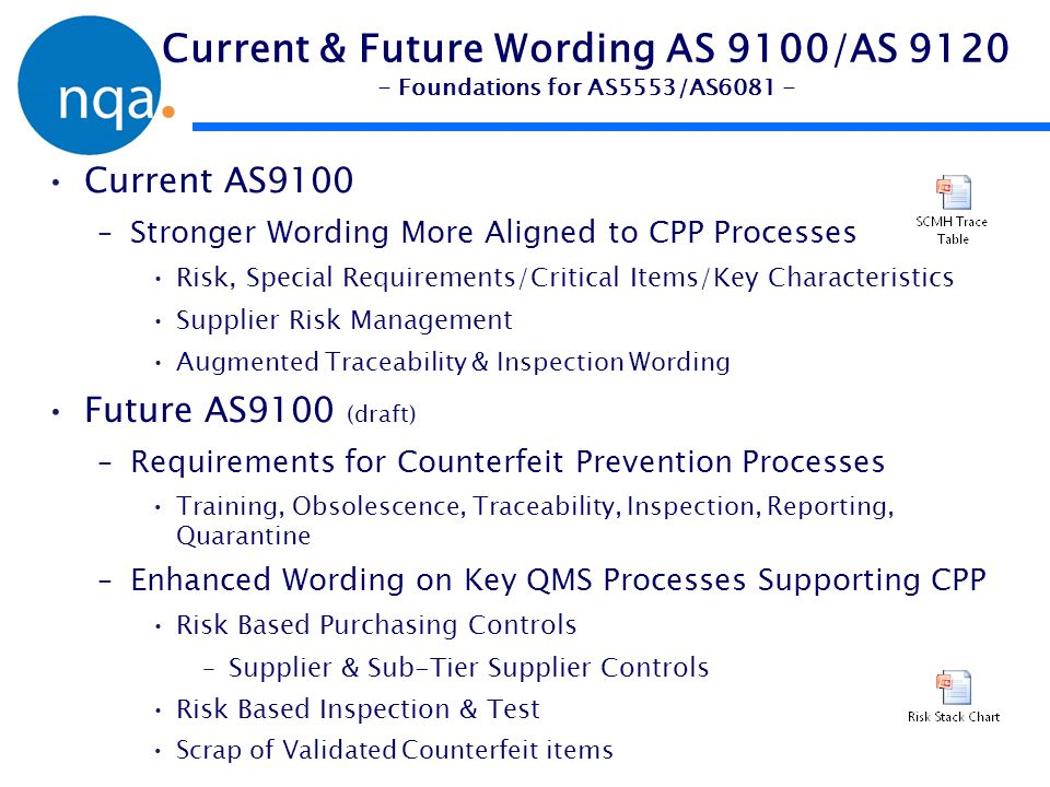 Current & Future Wording AS 9100/AS 9120 - Foundations for AS5553/AS6081 -