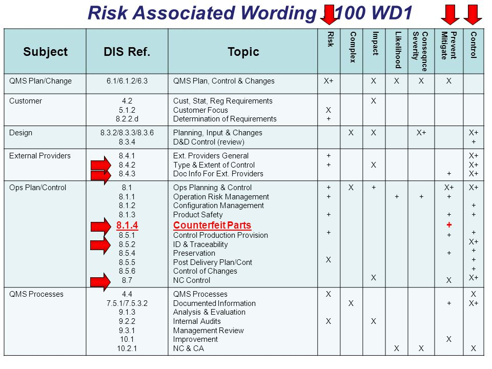 Risk Associated Wording 9100 WD1