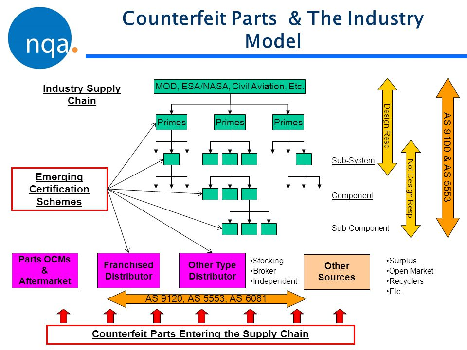 Counterfeit Parts & The Industry Model