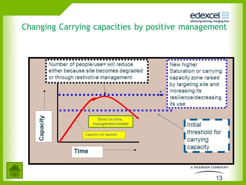 Changing Carrying capacities by positive management