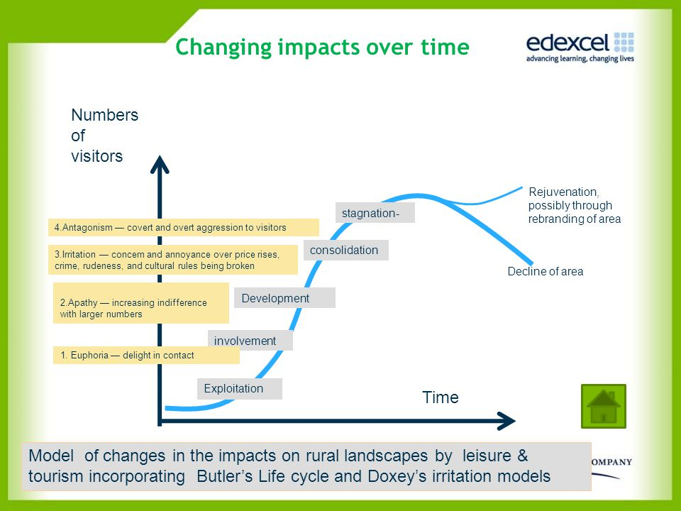 Changing impacts over time
