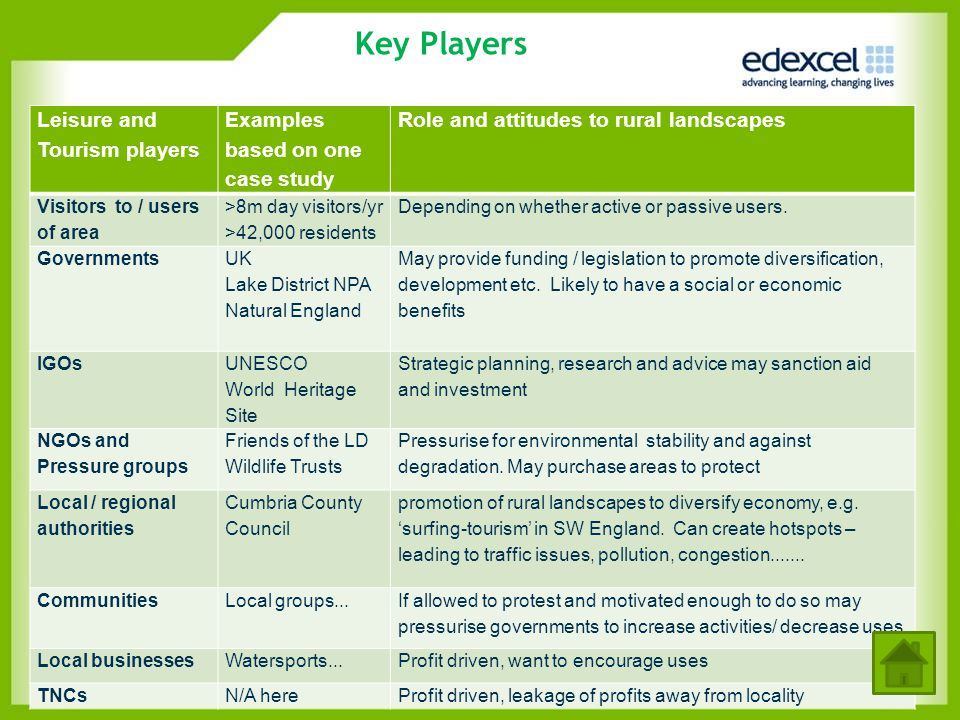 Key Players Leisure and Tourism players