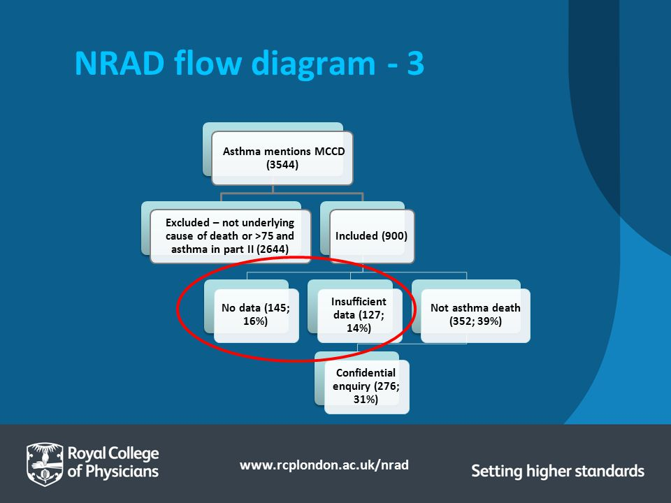 NRAD flow diagram - 3 Asthma mentions MCCD (3544)