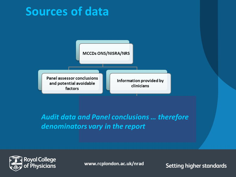 Sources of data MCCDs ONS/NISRA/NRS. Panel assessor conclusions and potential avoidable factors. Information provided by clinicians.