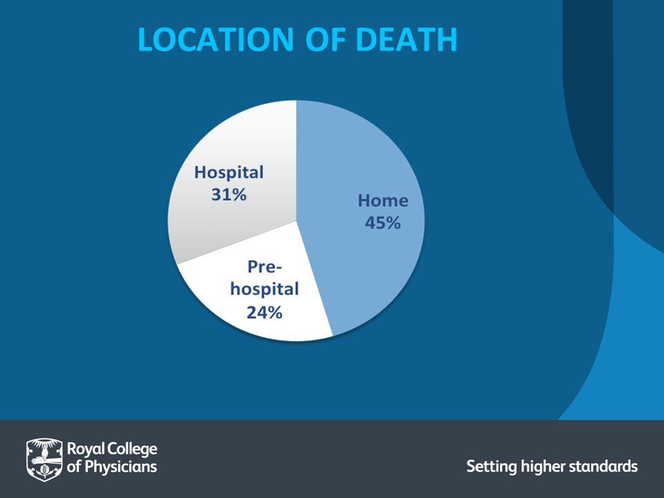 LOCATION OF DEATH