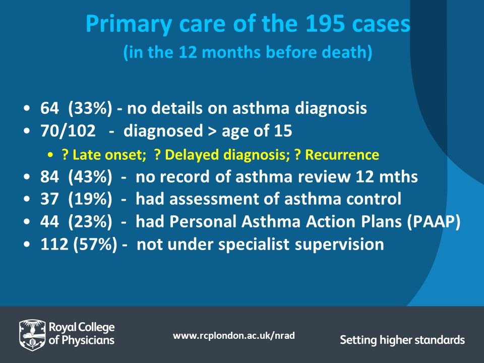 Primary care of the 195 cases (in the 12 months before death)