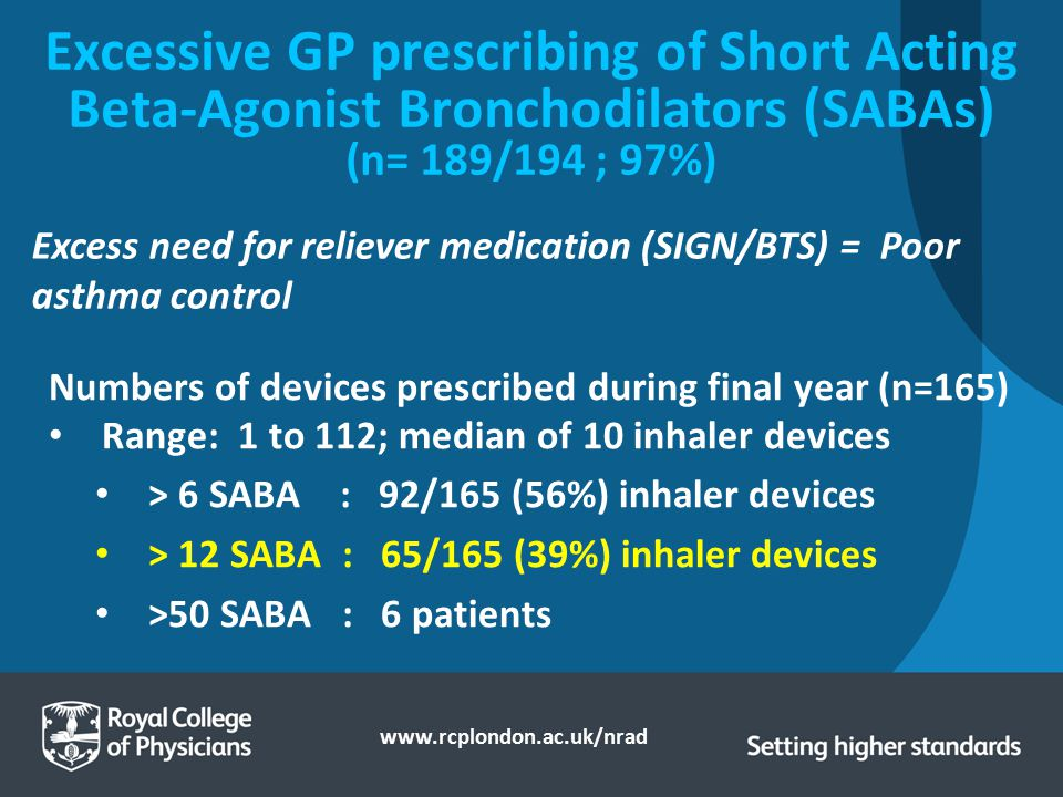 Excessive GP prescribing of Short Acting Beta-Agonist Bronchodilators (SABAs) (n= 189/194 ; 97%)