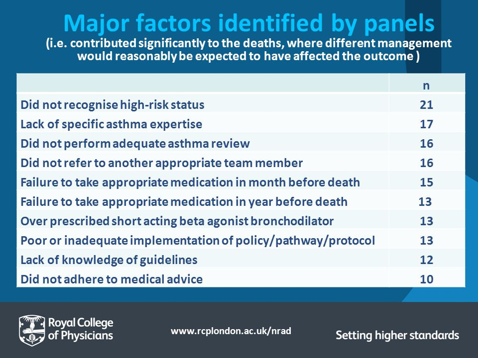 Major factors identified by panels (i. e