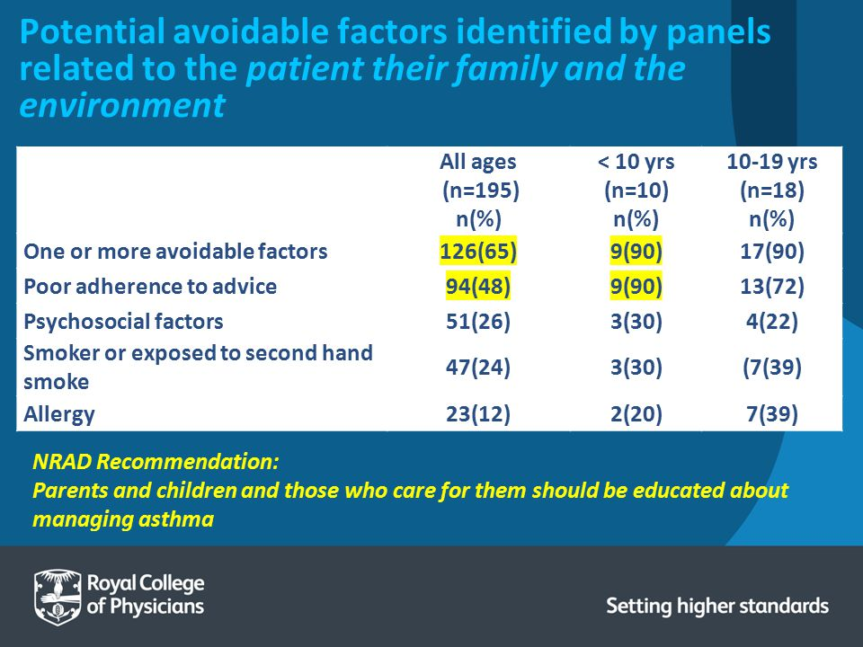 Potential avoidable factors identified by panels related to the patient their family and the environment