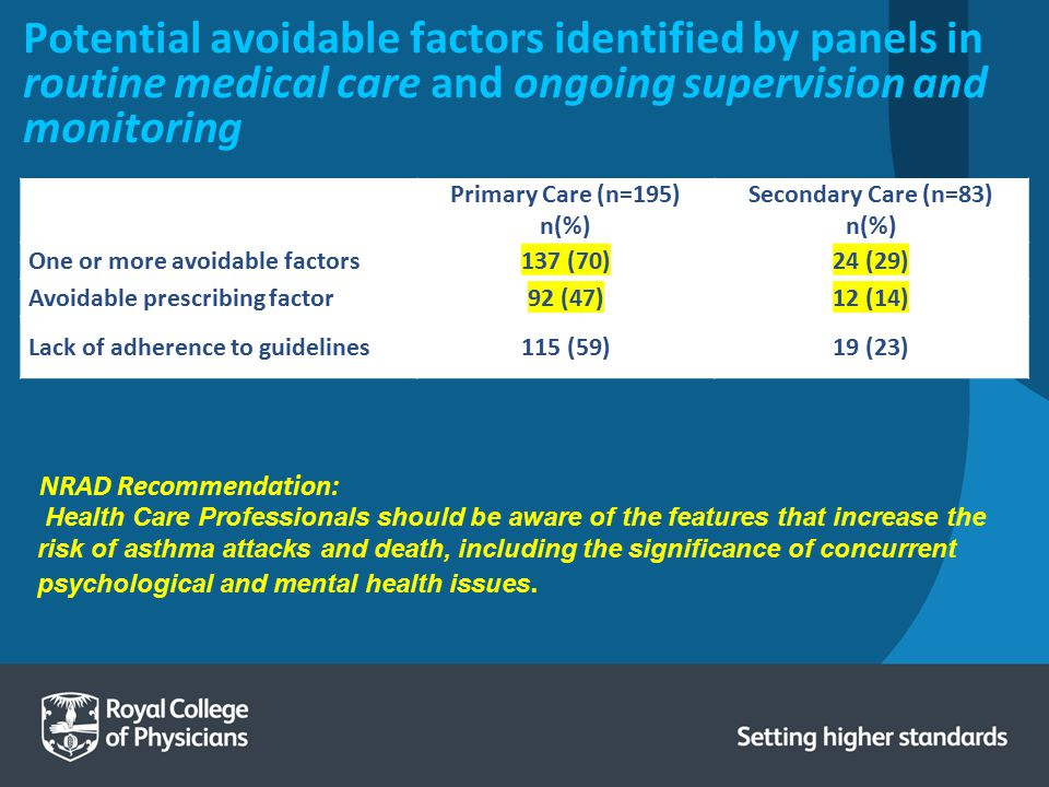 Potential avoidable factors identified by panels in routine medical care and ongoing supervision and monitoring