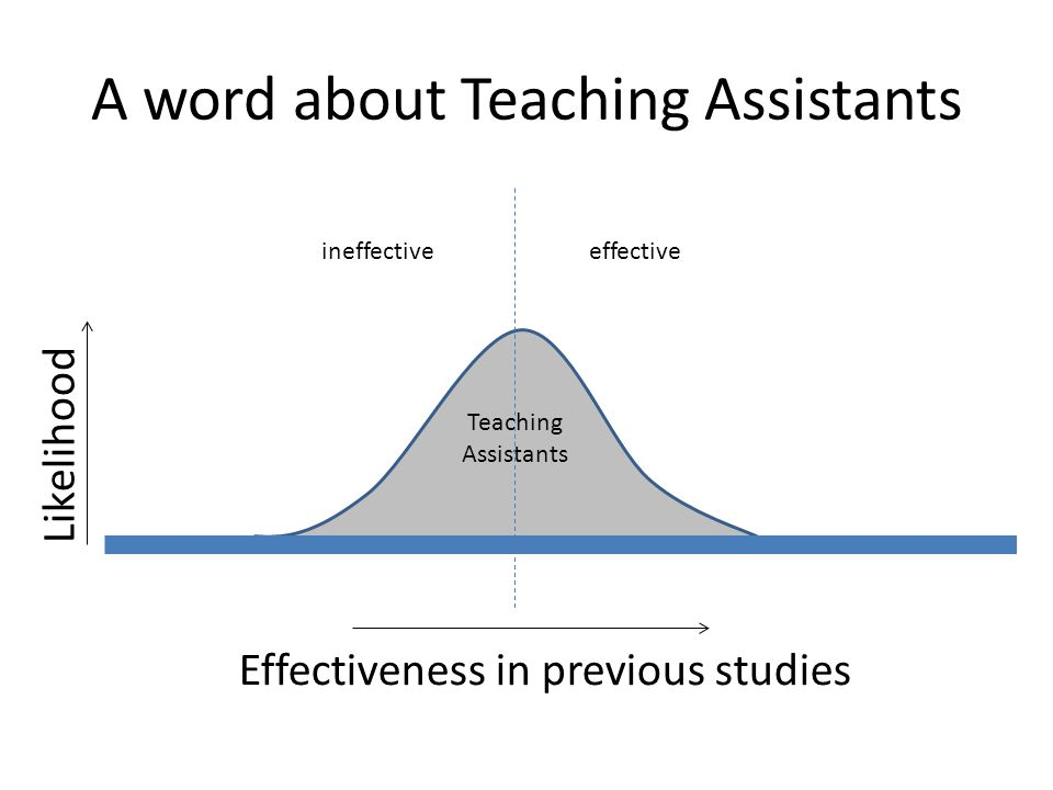 A word about Teaching Assistants