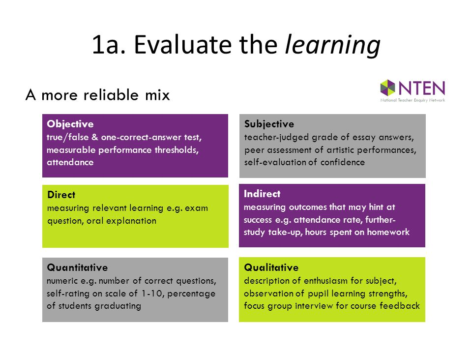 1a. Evaluate the learning