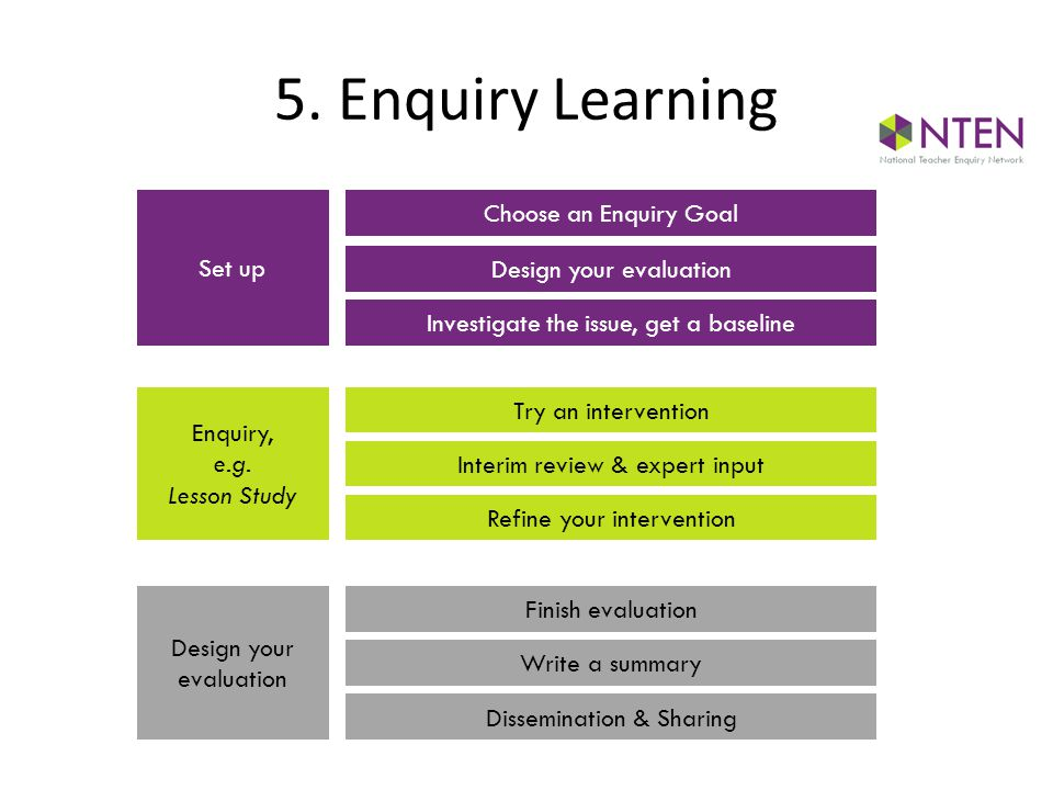 5. Enquiry Learning Choose an Enquiry Goal Set up