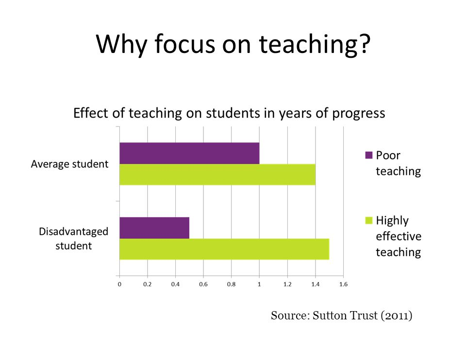 Why focus on teaching Source: Sutton Trust (2011)