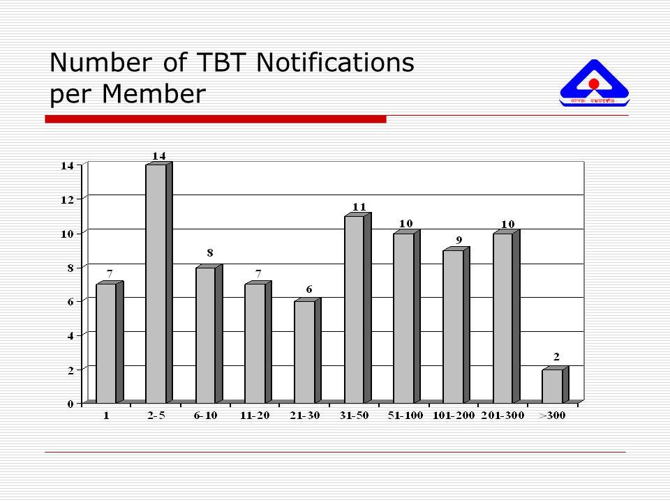 Number of TBT Notifications per Member