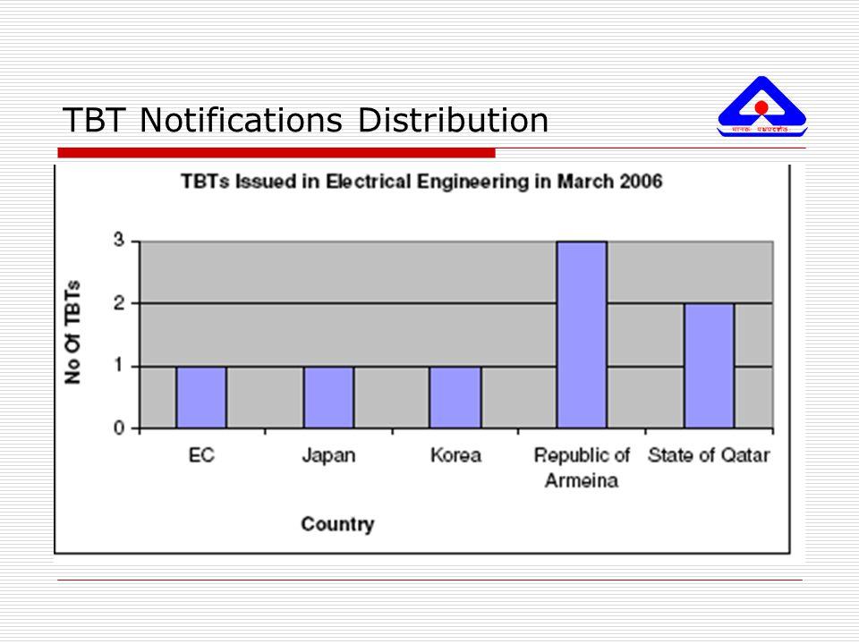 TBT Notifications Distribution