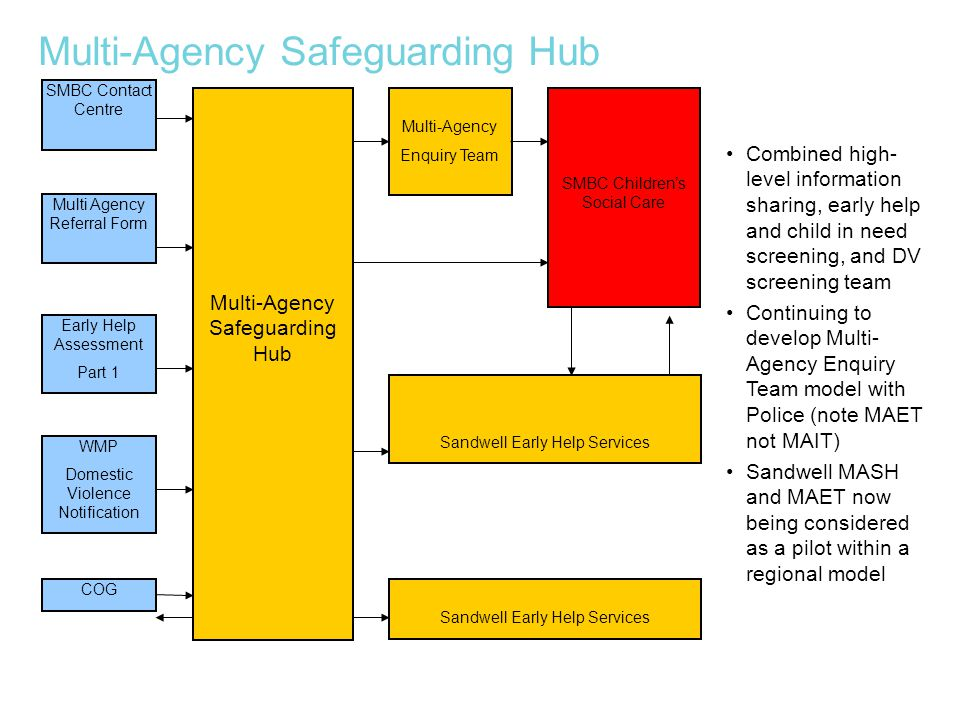 Multi-Agency Safeguarding Hub