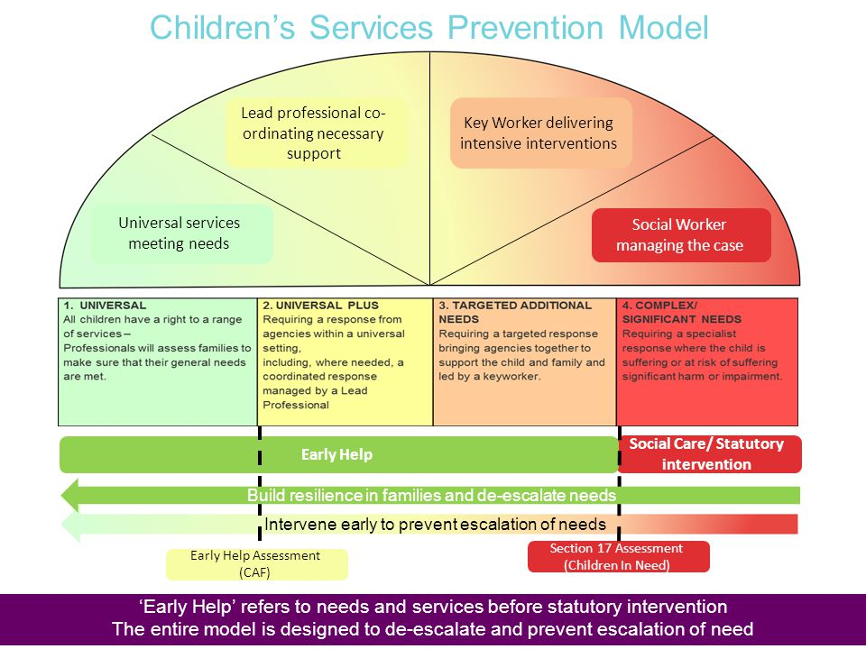 Children's Services Prevention Model