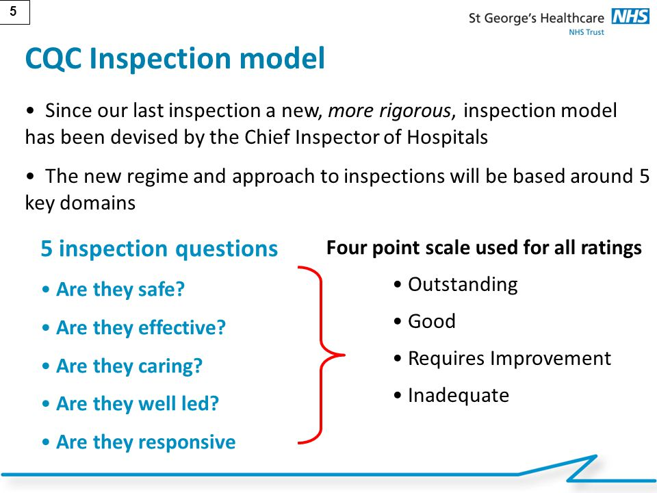 CQC Inspection model 5 inspection questions