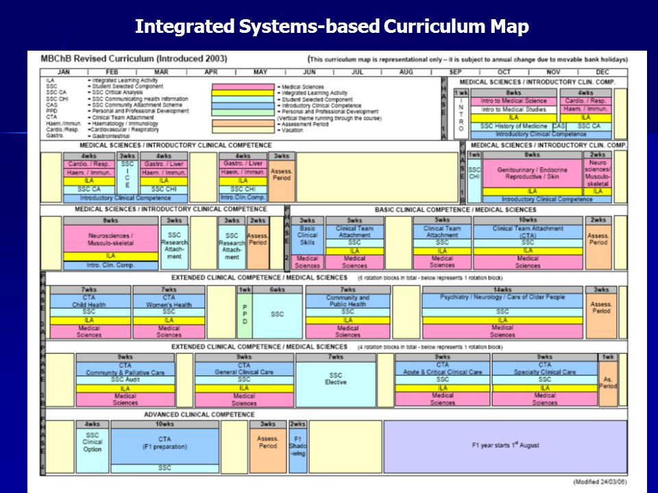 Integrated Systems-based Curriculum Map