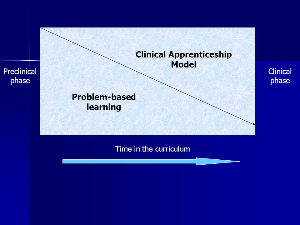 Clinical Apprenticeship Model Problem-based learning