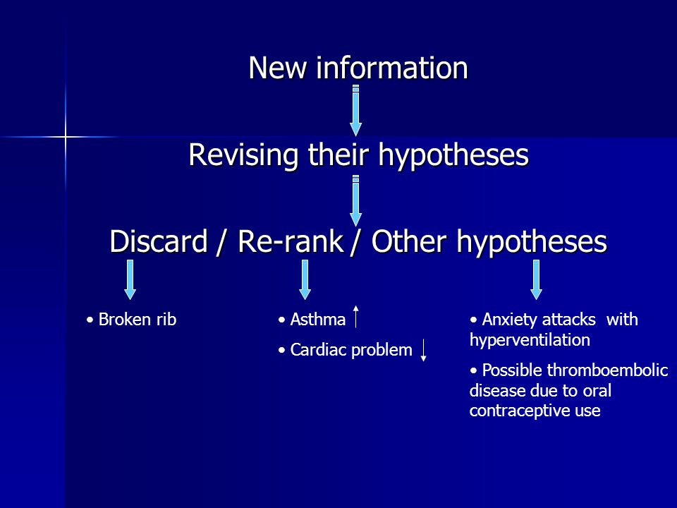 Revising their hypotheses Discard / Re-rank / Other hypotheses