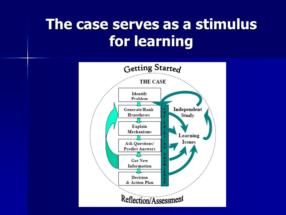 The case serves as a stimulus for learning
